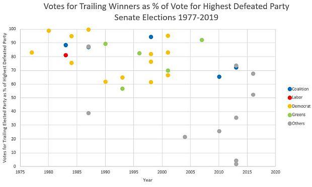 Senate Trailing Wins 1984-2019