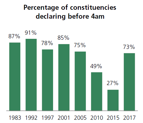 of Constituencies declared by 4am GMT